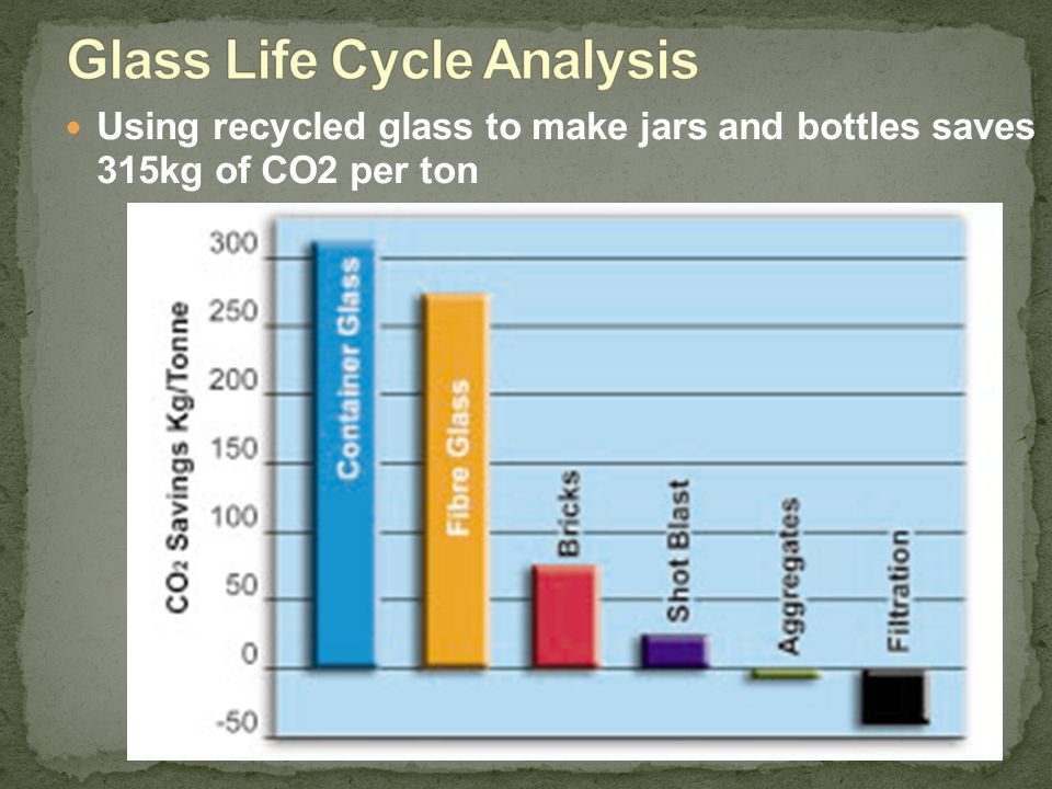 Using recycled glass to make jars and bottles saves 315kg of CO2 per ton