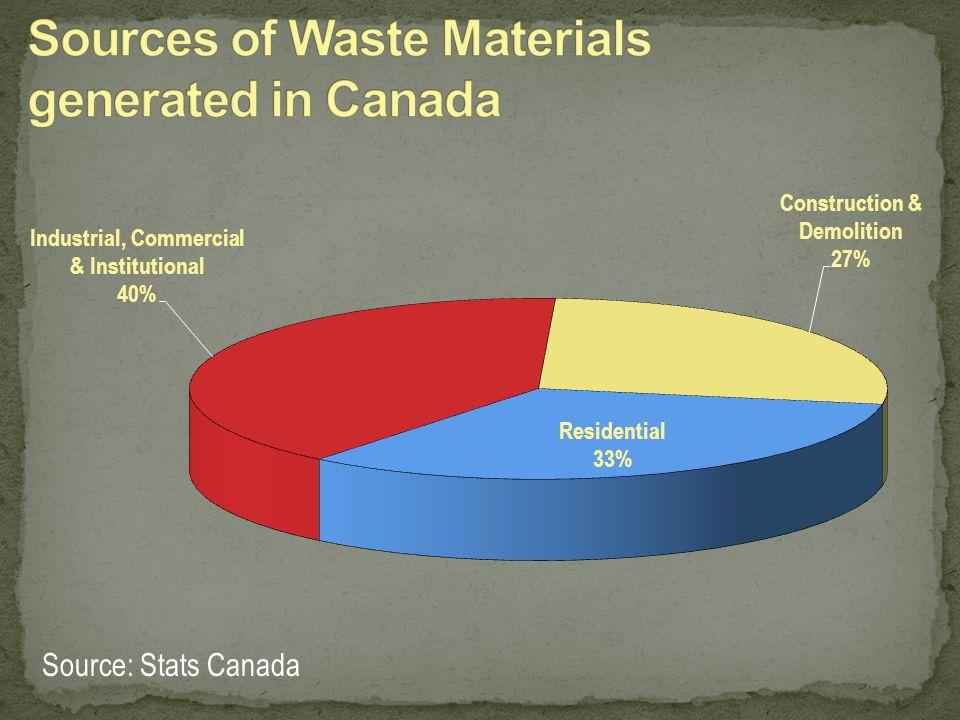Source: Stats Canada