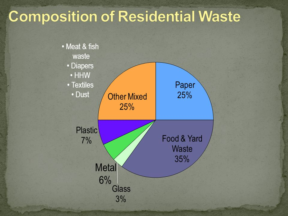 18-5 Composition of municipal solid waste in Canada