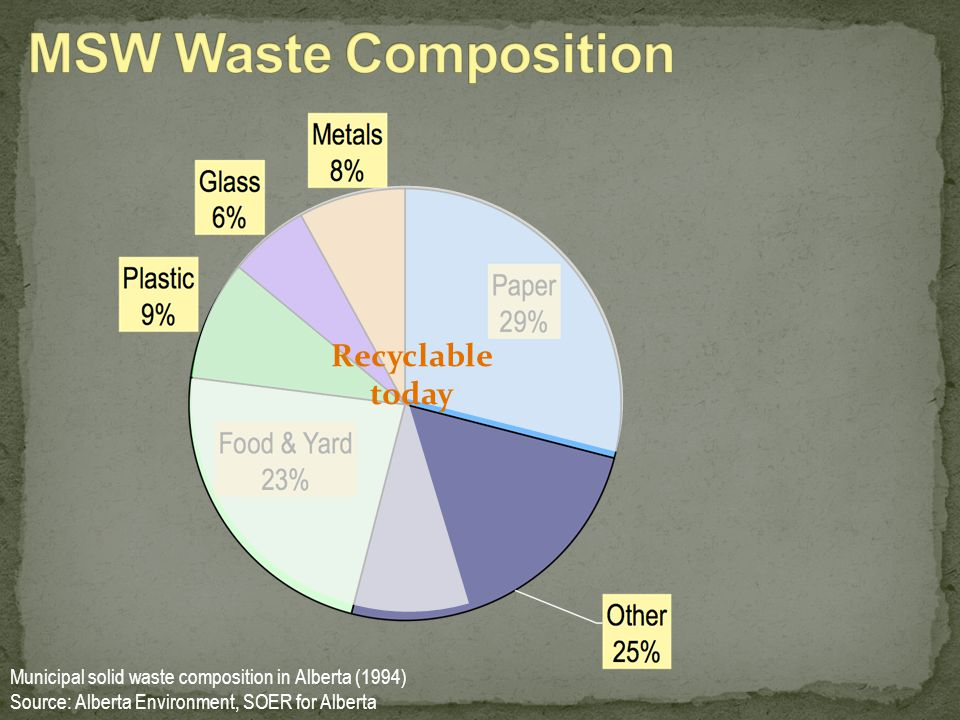 Municipal solid waste composition in Alberta (1994) Source: Alberta Environment, SOER for Alberta Recyclable today