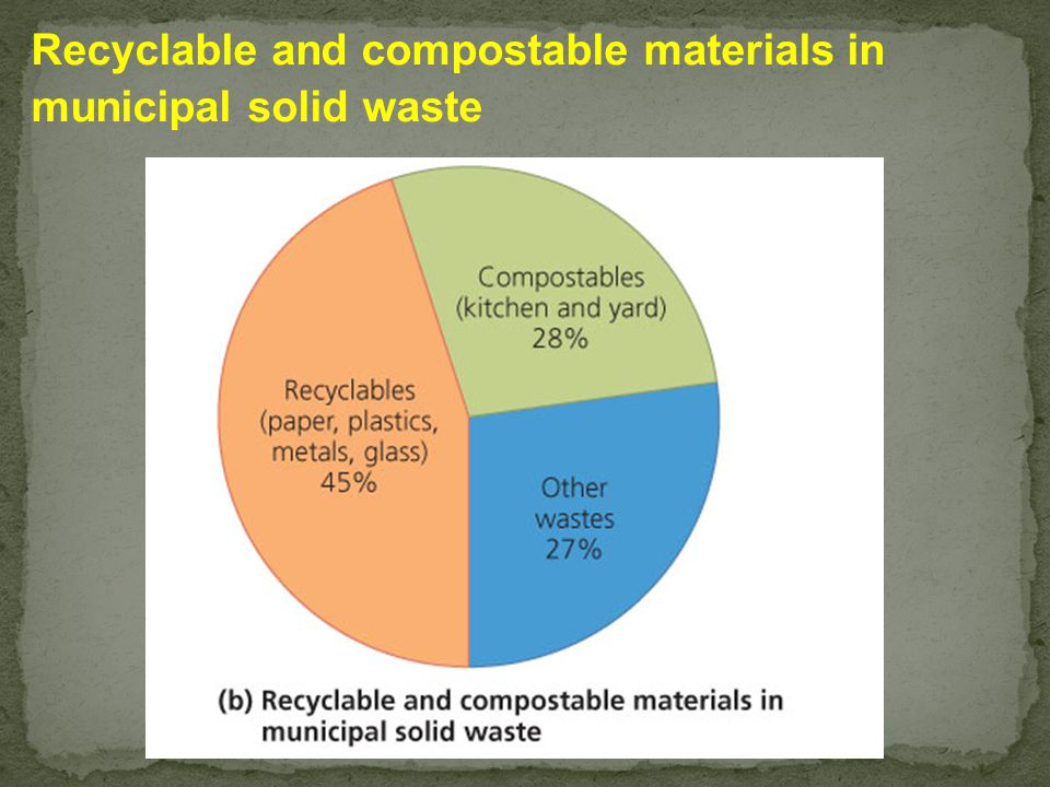 Reduce Reuse Recycle Recover Landfill 3Rs Residuals Management Disposal Options