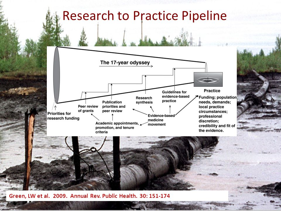 Green, LW et al. 2009. Annual Rev. Public Health. 30: 151-174 Research to Practice Pipeline