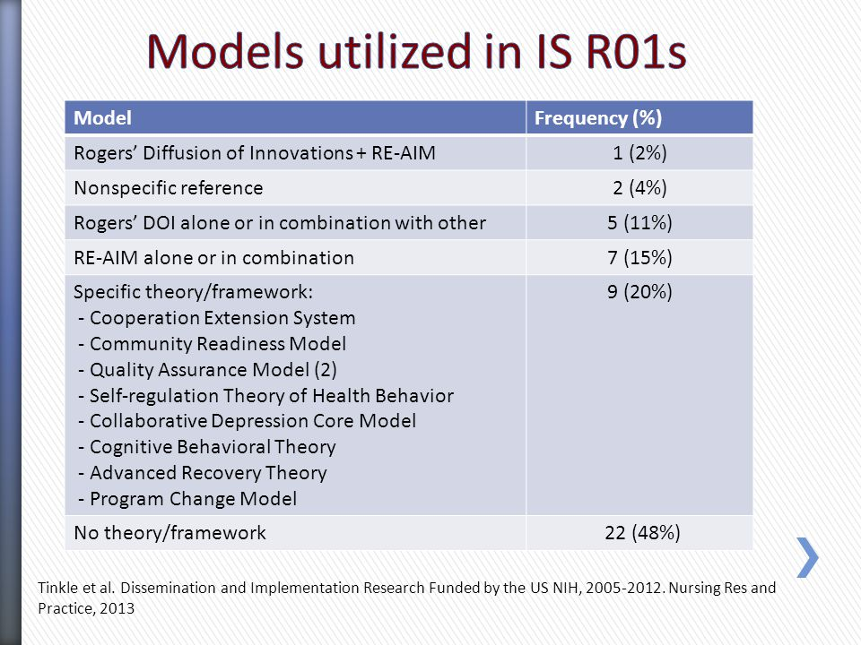 ModelFrequency (%) Rogers' Diffusion of Innovations + RE-AIM1 (2%) Nonspecific reference2 (4%) Rogers' DOI alone or in combination with other5 (11%) RE-AIM alone or in combination7 (15%) Specific theory/framework: - Cooperation Extension System - Community Readiness Model - Quality Assurance Model (2) - Self-regulation Theory of Health Behavior - Collaborative Depression Core Model - Cognitive Behavioral Theory - Advanced Recovery Theory - Program Change Model 9 (20%) No theory/framework 22 (48%) Tinkle et al.