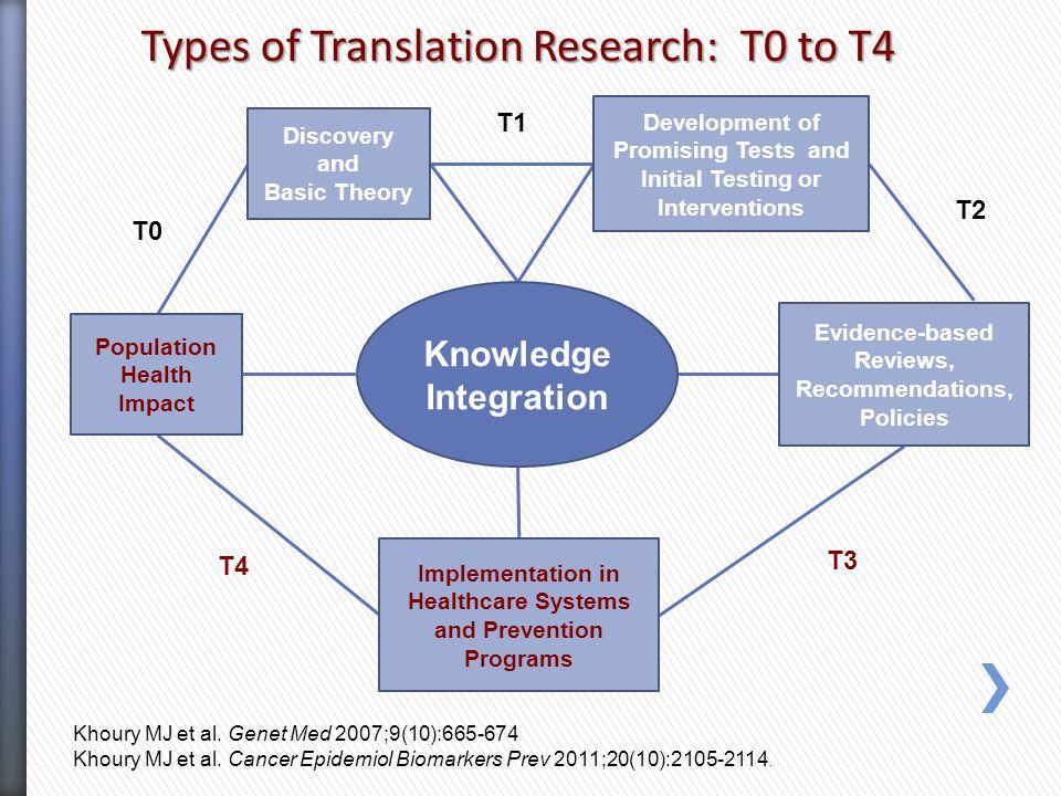 Population Health Impact Khoury MJ et al. Genet Med 2007;9(10):665-674 Khoury MJ et al. Cancer Epidemiol Biomarkers Prev 2011;20(10):2105-2114. Discov