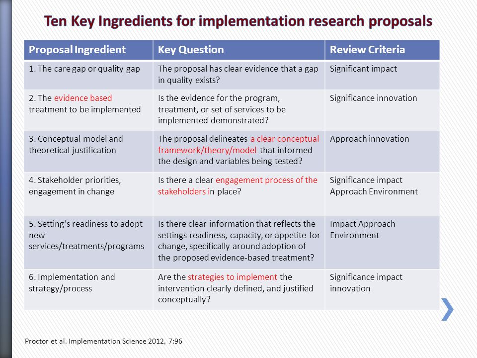 Proposal IngredientKey QuestionReview Criteria 1.