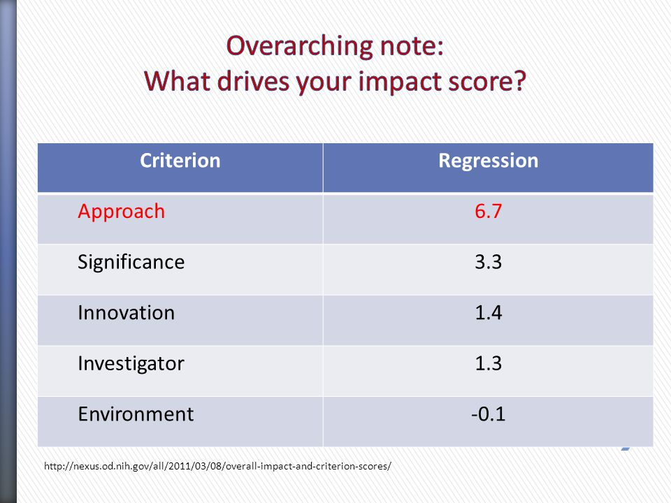 http://nexus.od.nih.gov/all/2011/03/08/overall-impact-and-criterion-scores/ CriterionRegression Approach6.7 Significance3.3 Innovation1.4 Investigator1.3 Environment-0.1