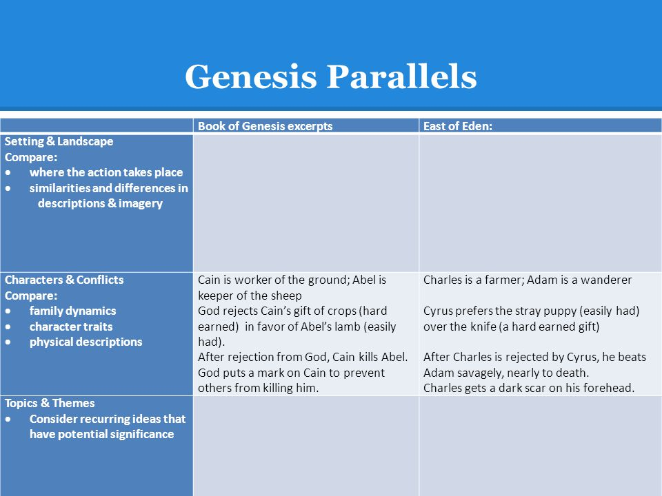 Genesis Parallels Book of Genesis excerptsEast of Eden: Setting & Landscape Compare:  where the action takes place  similarities and differences in