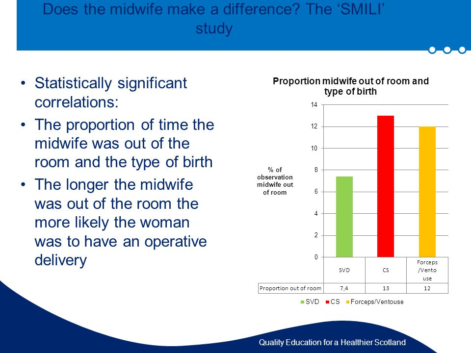 Quality Education for a Healthier Scotland Does the midwife make a difference.