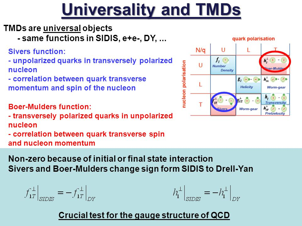 Universality and TMDs Non-zero because of initial or final state interaction Sivers and Boer-Mulders change sign form SIDIS to Drell-Yan Crucial test