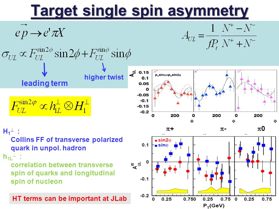 leading term higher twist Target single spin asymmetry H 1  : Collins FF of transverse polarized quark in unpol. hadron h 1L  : correlation between