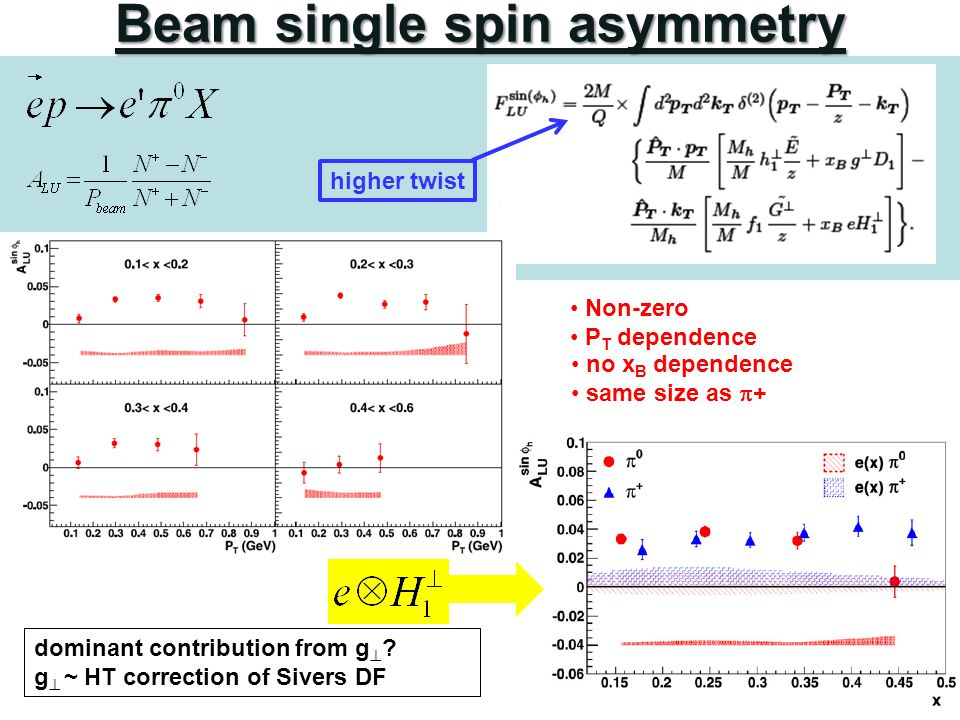 higher twist Beam single spin asymmetry Non-zero P T dependence dominant contribution from g  ? g  ~ HT correction of Sivers DF no x B dependence sa