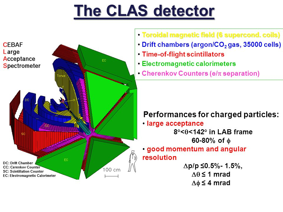 The CLAS detector Toroidal magnetic field (6 supercond. coils) Drift chambers (argon/CO 2 gas, 35000 cells) Time-of-flight scintillators Electromagnet