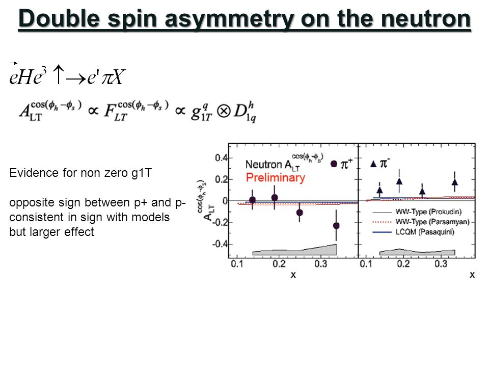 Double spin asymmetry on the neutron Evidence for non zero g1T opposite sign between p+ and p- consistent in sign with models but larger effect