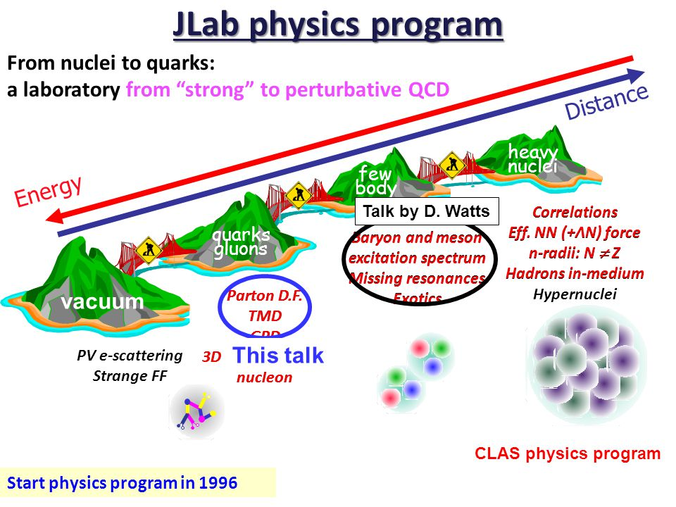Summary of experimental results the effect of the transverse momentum of quarks can be observed - TMD DFs and FFs are non-zero (Hermes+Compass+JLab+...) - how much does parton angular momentum contribute to the nucleon spin.
