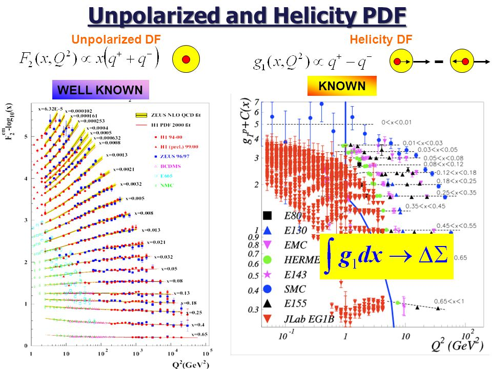 Factorization at CLAS energies ep→e'   X In the valence region: multiplicity  FF Agreement with FF extraction from world data DSS (Q 2 =2.5GeV 2 ) DSS (Q 2 =25GeV 2 )