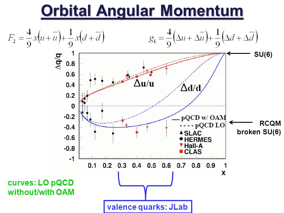 Orbital Angular Momentum SU(6) RCQM broken SU(6) curves: LO pQCD without/with OAM valence quarks: JLab