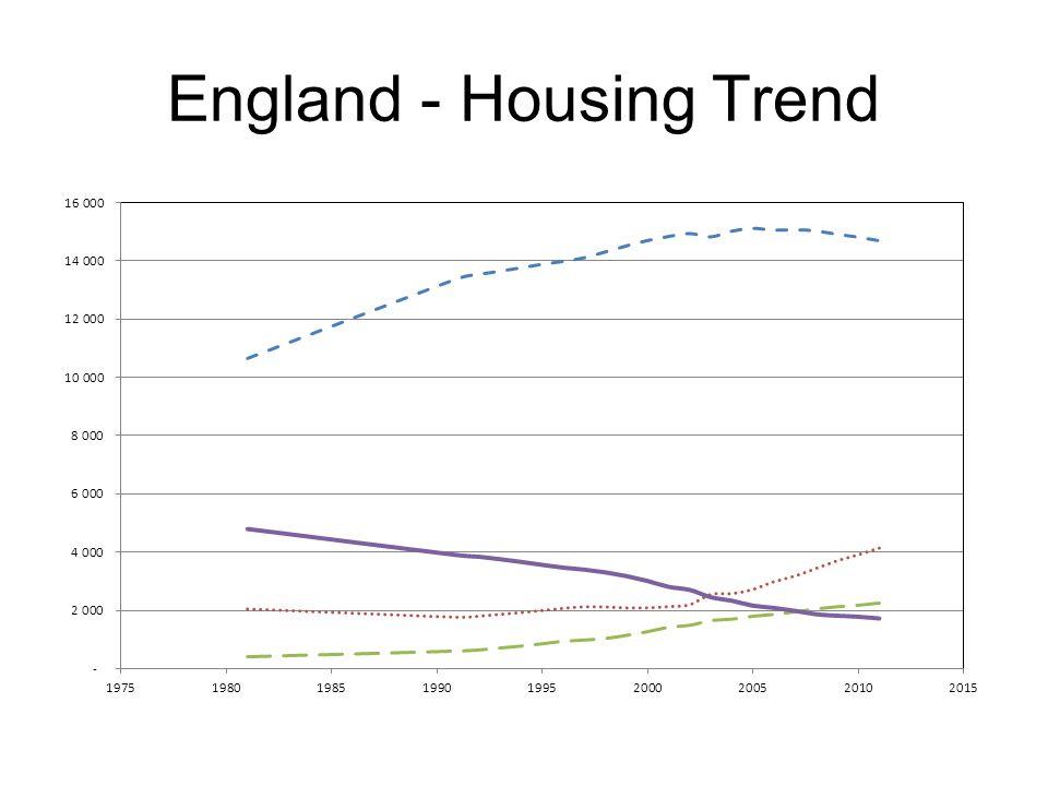 England - Housing Trend