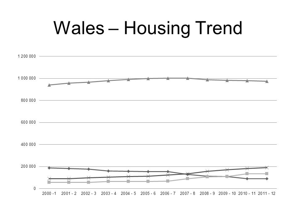 Wales – Housing Trend
