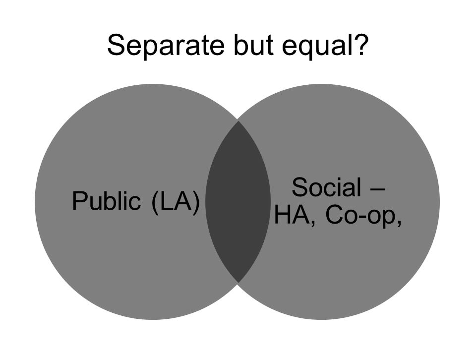 Separate but equal Public (LA) Social – HA, Co-op,