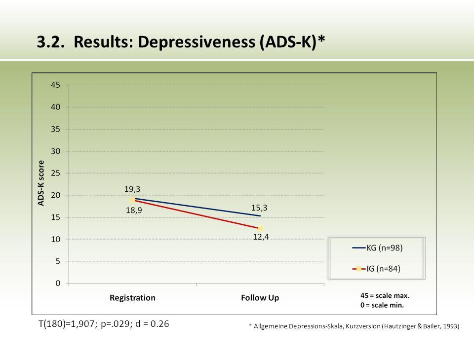 * Allgemeine Depressions-Skala, Kurzversion (Hautzinger & Bailer, 1993) T(180)=1,907; p=.029; d = 0.26 3.2.