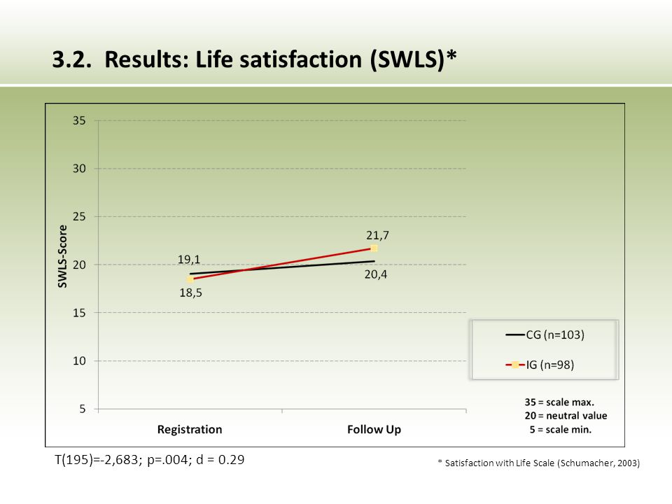 * Satisfaction with Life Scale (Schumacher, 2003) T(195)=-2,683; p=.004; d = 0.29 3.2.