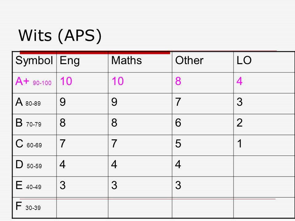 Wits (APS) SymbolEngMathsOtherLO A+ 90-100 10 84 A 80-89 9973 B 70-79 8862 C 60-69 7751 D 50-59 444 E 40-49 333 F 30-39