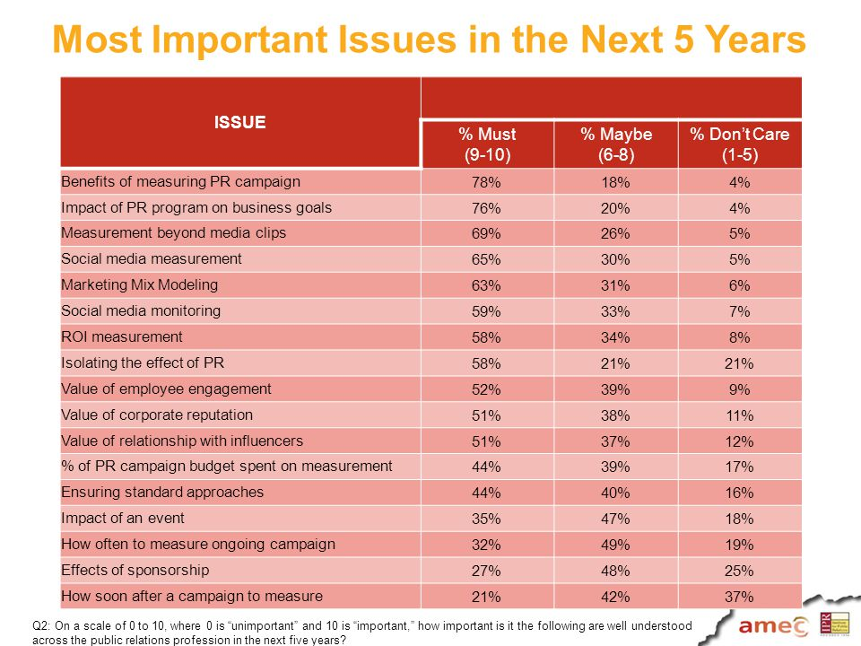 What consultancies want to know.Has the campaign met the objectives.