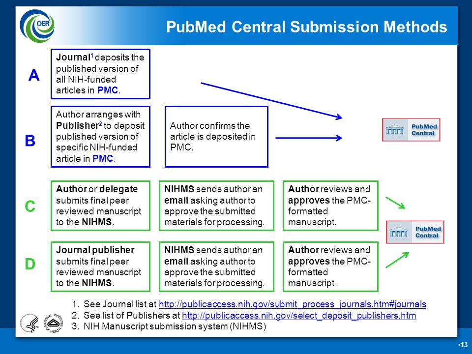 13 PubMed Central Submission Methods A B C D Author arranges with Publisher 2 to deposit published version of specific NIH-funded article in PMC.