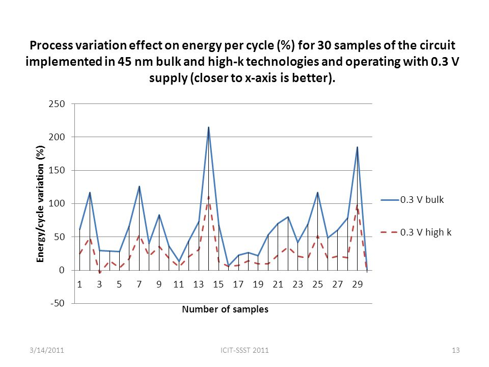 Process variation effect on energy per cycle (%) for 30 samples of the circuit implemented in 45 nm bulk and high-k technologies and operating with 0.3 V supply (closer to x-axis is better).