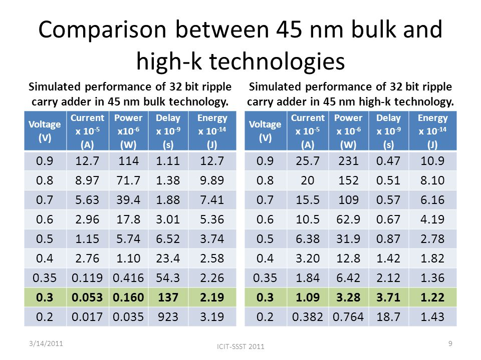Comparison between 45 nm bulk and high-k technologies ICIT-SSST 2011 Simulated performance of 32 bit ripple carry adder in 45 nm bulk technology.