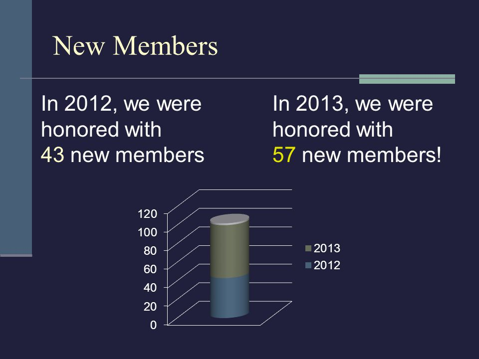 New Members In 2012, we were honored with 43 new members In 2013, we were honored with 57 new members!