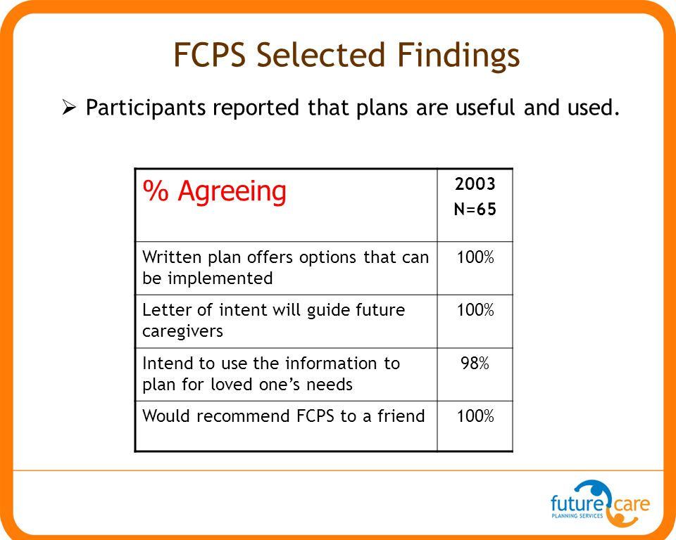 % Agreeing 2003 N=65 Written plan offers options that can be implemented 100% Letter of intent will guide future caregivers 100% Intend to use the inf