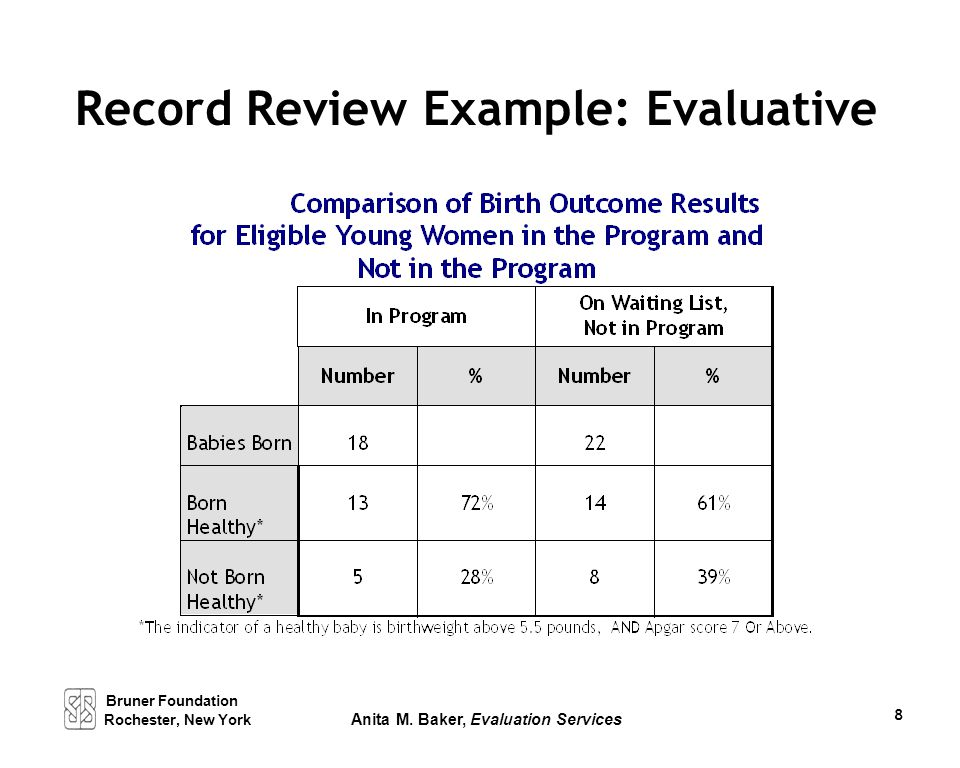 Record Review Example: Evaluative Bruner Foundation Rochester, New York Anita M. Baker, Evaluation Services 8