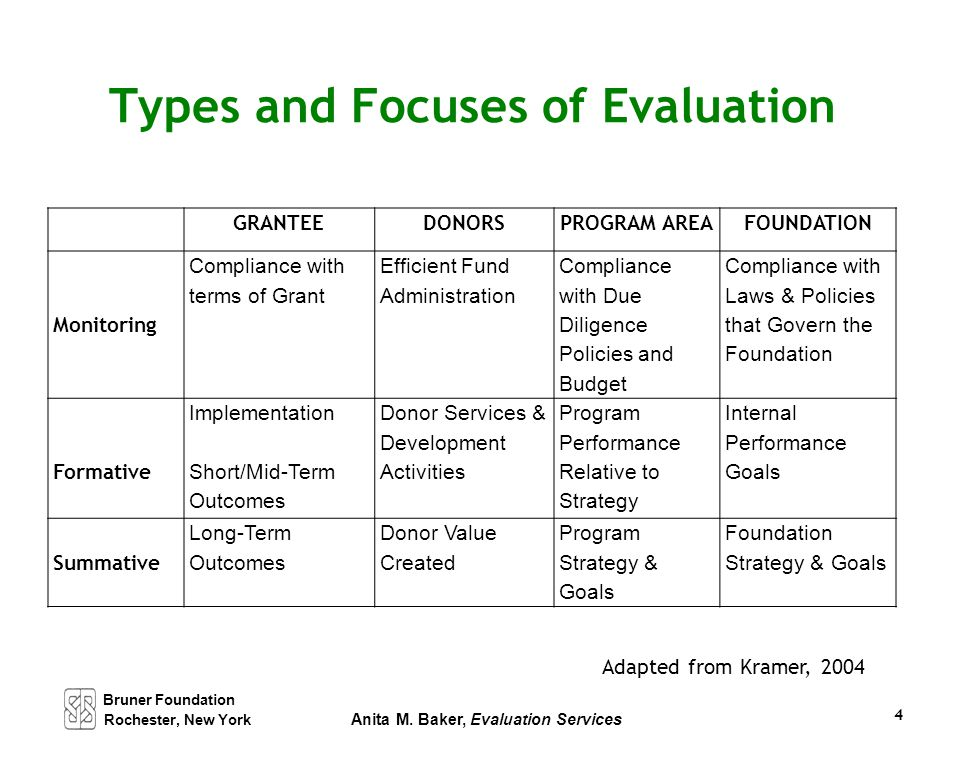 Bruner Foundation Rochester, New York Anita M. Baker, Evaluation Services 4 Types and Focuses of Evaluation GRANTEEDONORSPROGRAM AREAFOUNDATION Monito