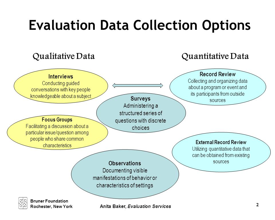 Evaluation Data Collection Options Qualitative Data Surveys Administering a structured series of questions with discrete choices External Record Revie