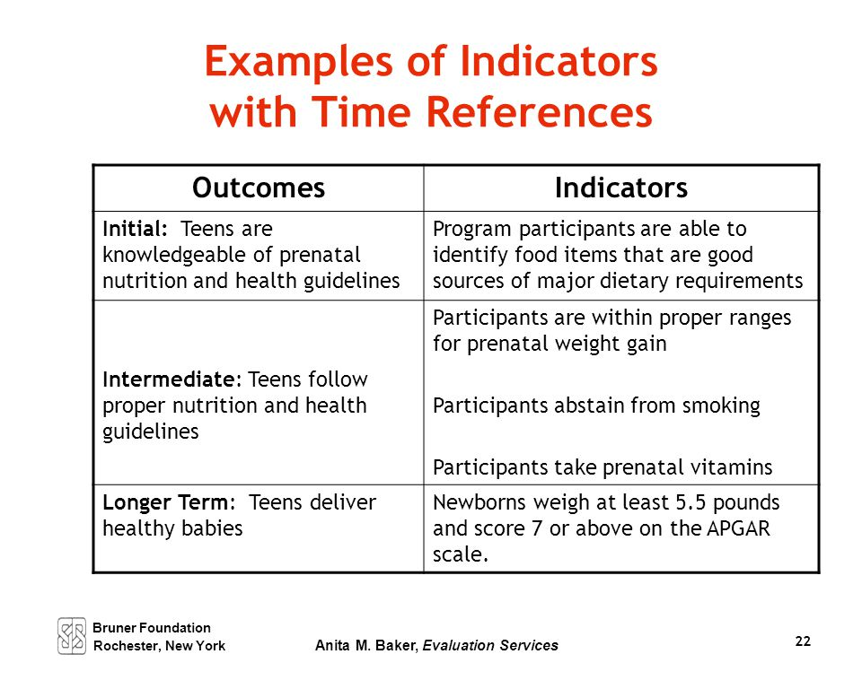 Bruner Foundation Rochester, New York Anita M. Baker, Evaluation Services 22 Examples of Indicators with Time References OutcomesIndicators Initial: T
