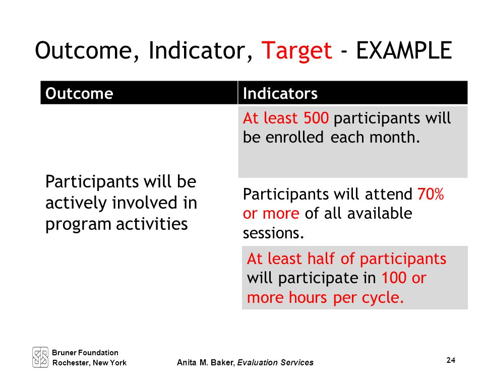 Outcome, Indicator, Target - EXAMPLE Outcome Participants will be actively involved in program activities Indicators At least 500 participants will be