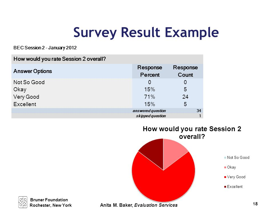 Survey Result Example BEC Session 2 - January 2012 How would you rate Session 2 overall? Answer Options Response Percent Response Count Not So Good 00