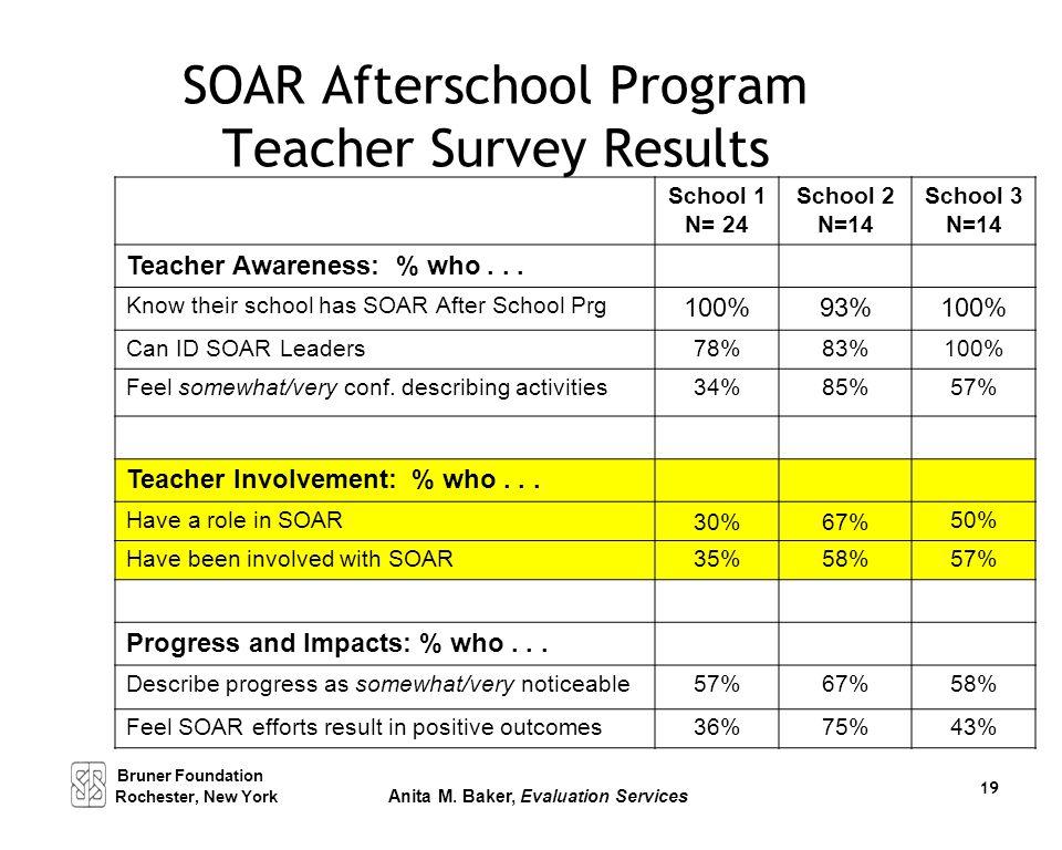 SOAR Afterschool Program Teacher Survey Results School 1 N= 24 School 2 N=14 School 3 N=14 Teacher Awareness: % who... Know their school has SOAR Afte