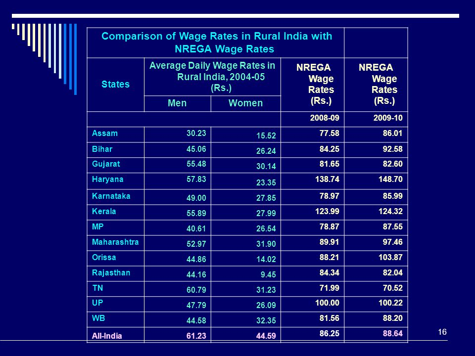 16 Comparison of Wage Rates in Rural India with NREGA Wage Rates States Average Daily Wage Rates in Rural India, 2004-05 (Rs.) NREGA Wage Rates (Rs.)