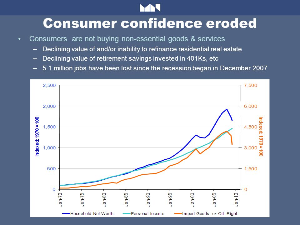 Consumer confidence eroded Consumers are not buying non-essential goods & services –Declining value of and/or inability to refinance residential real estate –Declining value of retirement savings invested in 401Ks, etc –5.1 million jobs have been lost since the recession began in December 2007