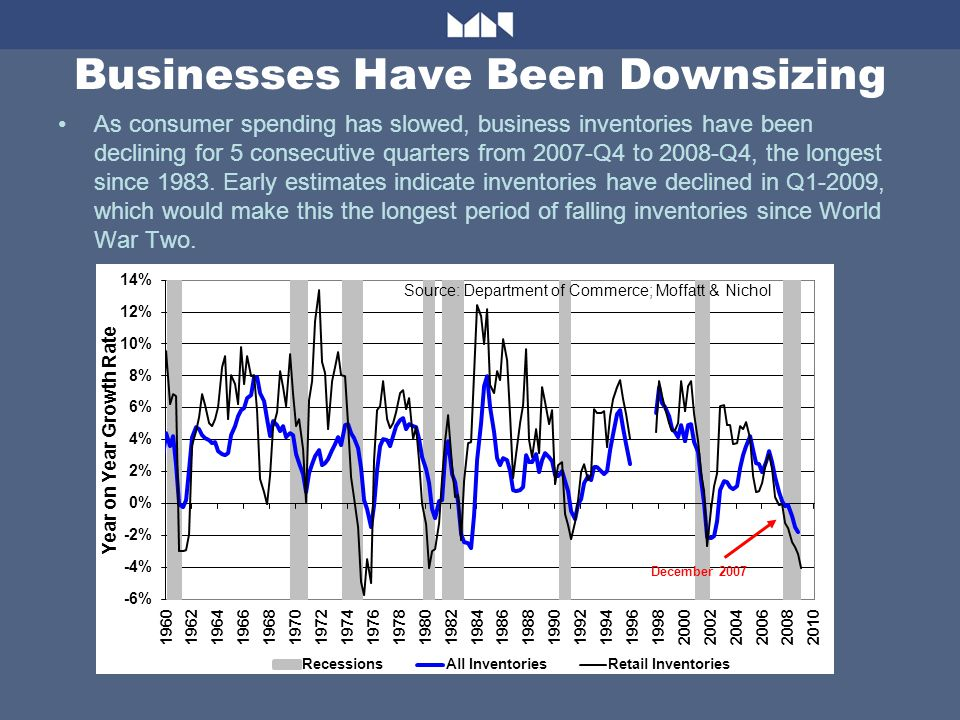 Businesses Have Been Downsizing As consumer spending has slowed, business inventories have been declining for 5 consecutive quarters from 2007-Q4 to 2008-Q4, the longest since 1983.