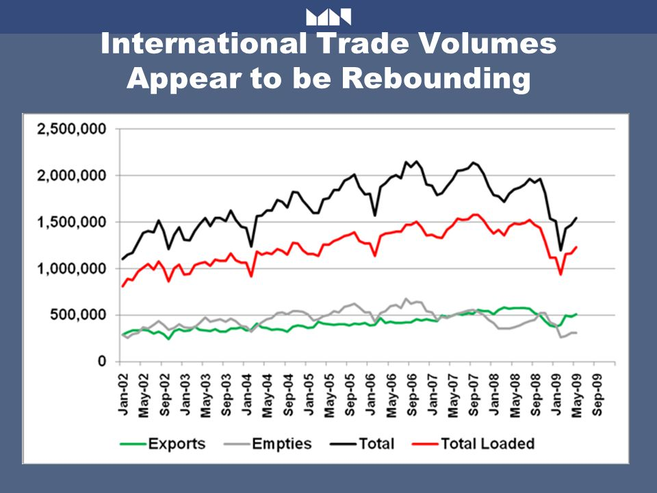 International Trade Volumes Appear to be Rebounding