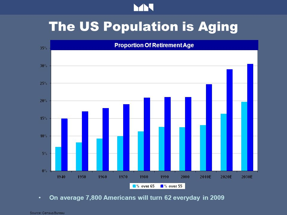 The US Population is Aging Source: Census Bureau Proportion Of Retirement Age On average 7,800 Americans will turn 62 everyday in 2009