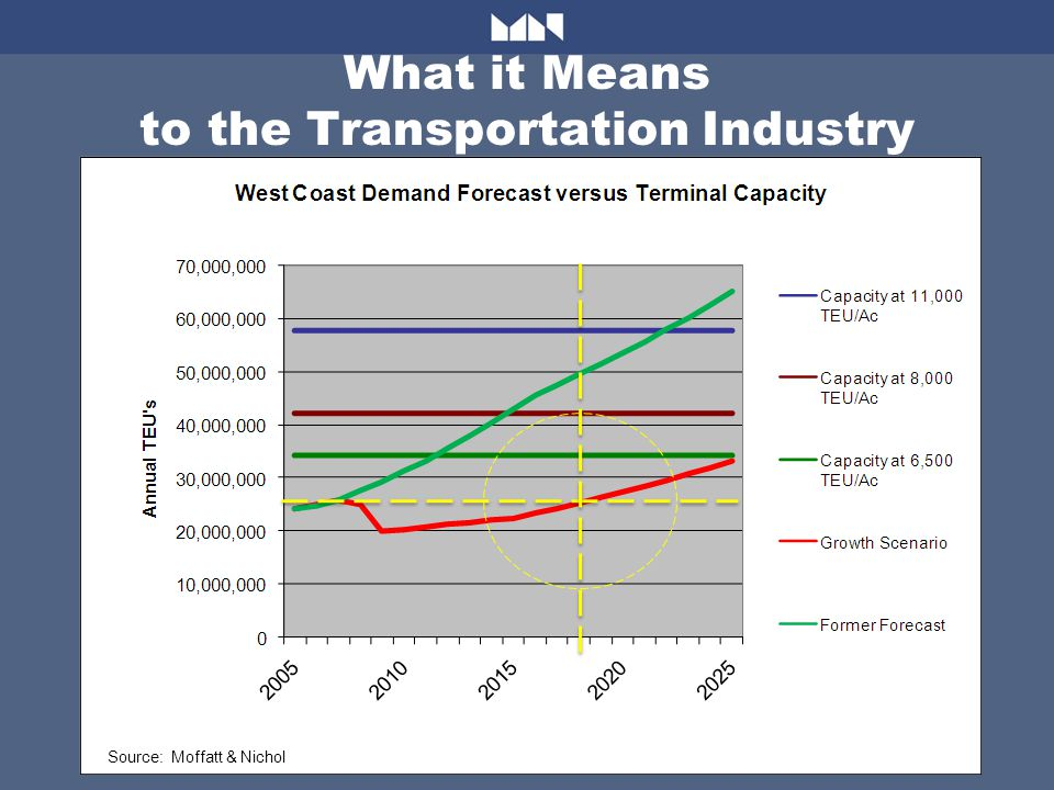What it Means to the Transportation Industry Source: Moffatt & Nichol