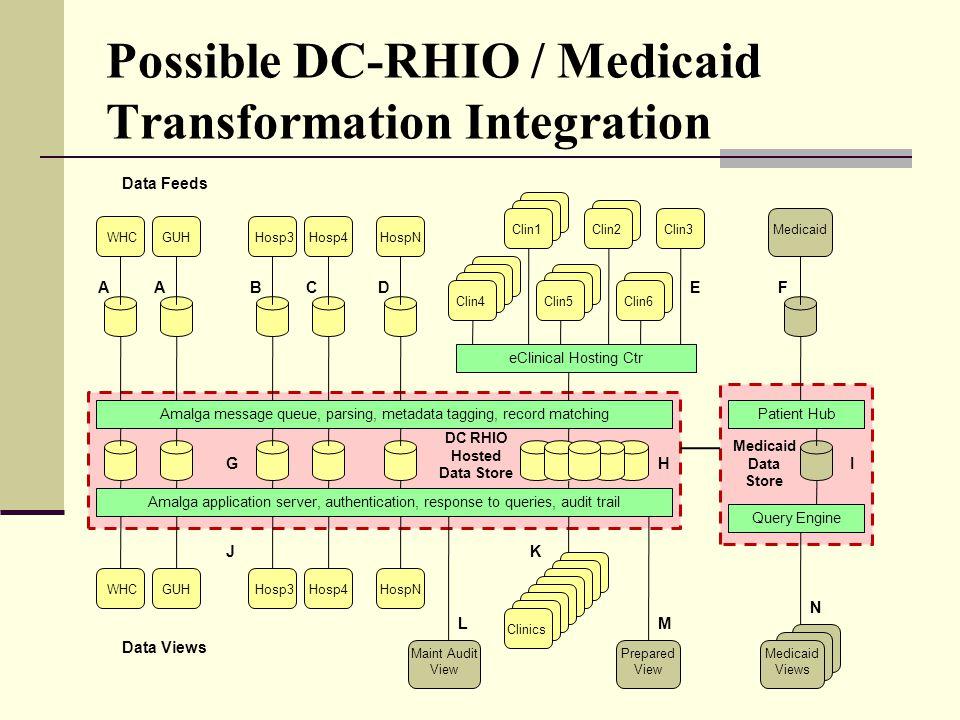 Possible DC-RHIO / Medicaid Transformation Integration