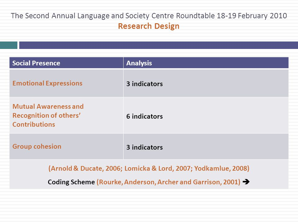 The Second Annual Language and Society Centre Roundtable 18-19 February 2010 Research Design Social PresenceAnalysis Emotional Expressions 3 indicators Mutual Awareness and Recognition of others' Contributions 6 indicators Group cohesion 3 indicators (Arnold & Ducate, 2006; Lomicka & Lord, 2007; Yodkamlue, 2008) Coding Scheme (Rourke, Anderson, Archer and Garrison, 2001) 