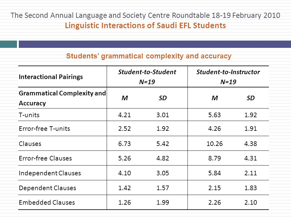 The Second Annual Language and Society Centre Roundtable 18-19 February 2010 Linguistic Interactions of Saudi EFL Students Students' grammatical complexity and accuracy Interactional Pairings Student-to-Student N=19 Student-to-Instructor N=19 Grammatical Complexity and Accuracy MSDM T-units4.213.015.631.92 Error-free T-units2.521.924.261.91 Clauses6.735.4210.264.38 Error-free Clauses5.264.828.794.31 Independent Clauses4.103.055.842.11 Dependent Clauses1.421.572.151.83 Embedded Clauses1.261.992.262.10