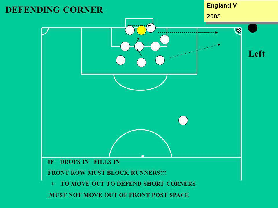DEFENDING CORNER Left IF DROPS IN FILLS IN FRONT ROW MUST BLOCK RUNNERS!!! + TO MOVE OUT TO DEFEND SHORT CORNERS MUST NOT MOVE OUT OF FRONT POST SPACE