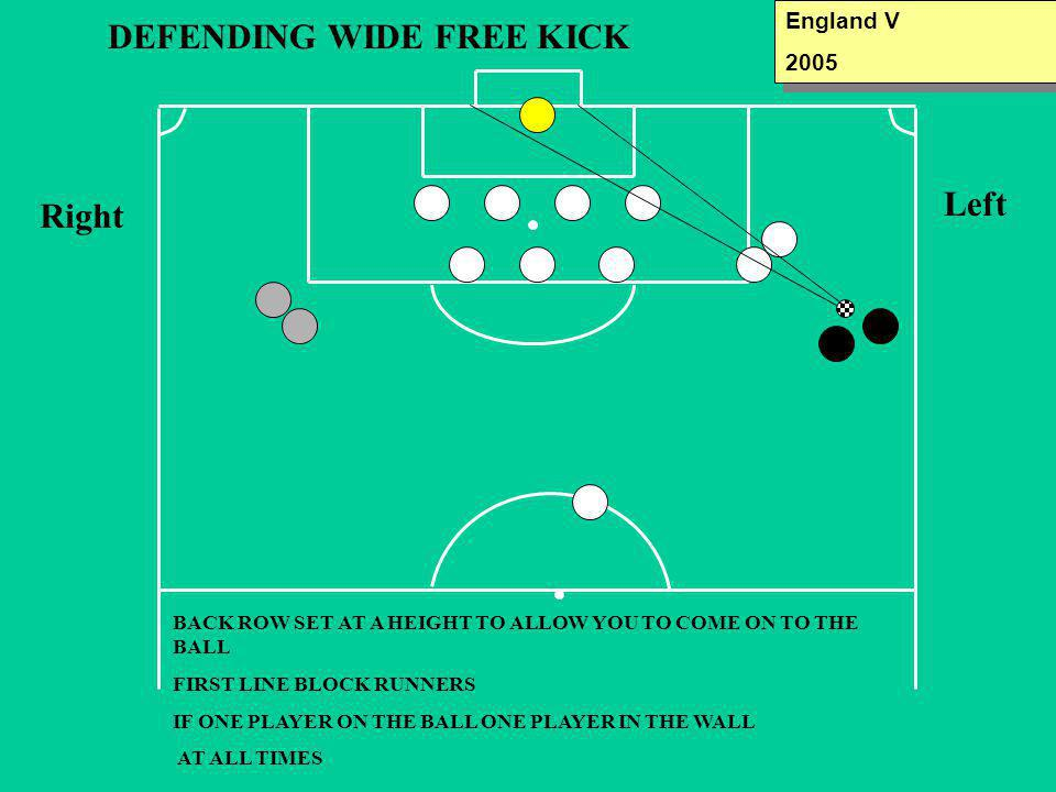 DEFENDING WIDE FREE KICK Left BACK ROW SET AT A HEIGHT TO ALLOW YOU TO COME ON TO THE BALL FIRST LINE BLOCK RUNNERS IF ONE PLAYER ON THE BALL ONE PLAYER IN THE WALL AT ALL TIMES England V 2005 England V 2005 Right